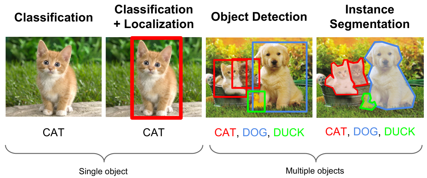 Cats Versus Dogs – Deep Learning Introduction